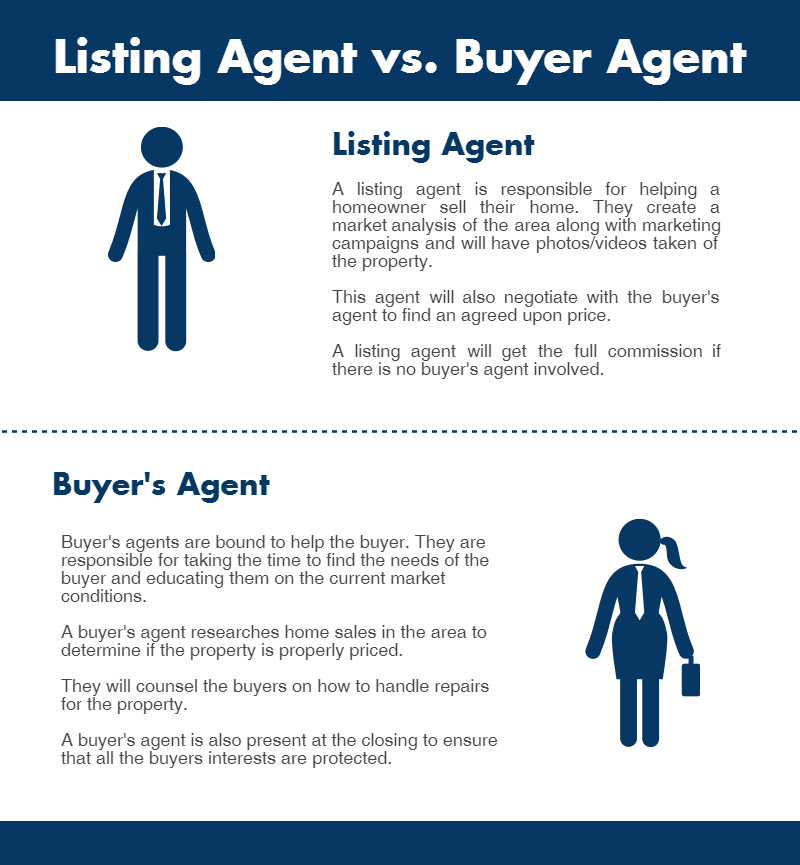 Listing Agents or Buyer's Agent